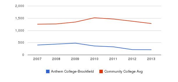 Anthem College-Brookfield Total Enrollment&nbsp(2007-2013)