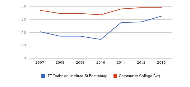 ITT Technical Institute-St Petersburg Percent Admitted&nbsp(2007-2013)
