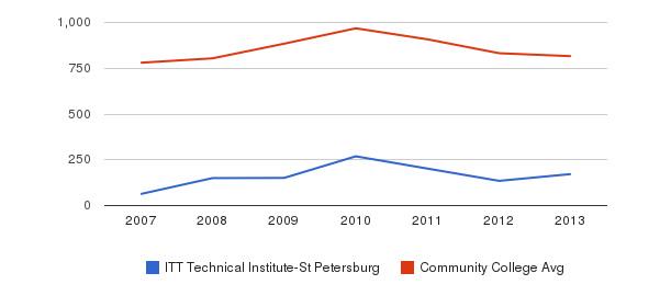 ITT Technical Institute-St Petersburg Full-Time Students&nbsp(2007-2013)