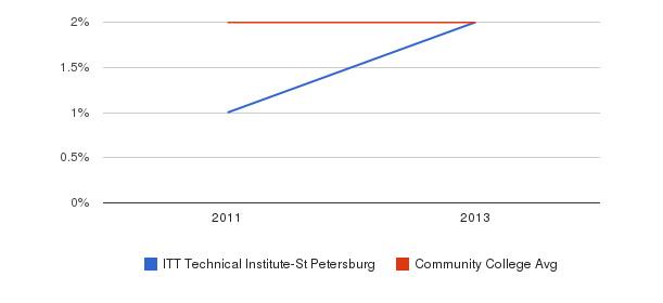 ITT Technical Institute-St Petersburg More&nbsp(2011-2013)