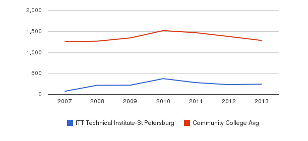 ITT Technical Institute-St Petersburg Total Enrollment&nbsp(2007-2013)