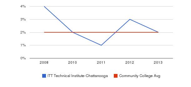 ITT Technical Institute-Chattanooga Asian&nbsp(2008-2013)