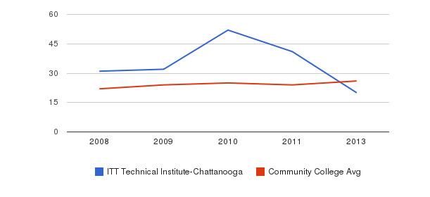 ITT Technical Institute-Chattanooga student staff&nbsp(2008-2013)