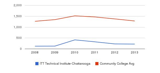 ITT Technical Institute-Chattanooga Total Enrollment&nbsp(2008-2013)