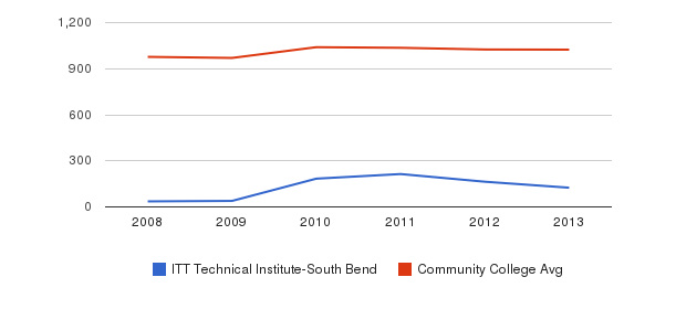 ITT Technical Institute-South Bend Part-Time Students&nbsp(2008-2013)