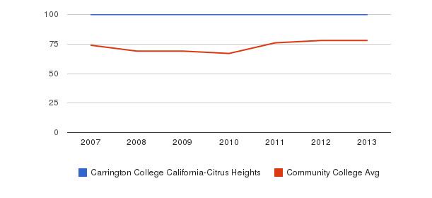 Carrington College California-Citrus Heights Percent Admitted&nbsp(2007-2013)