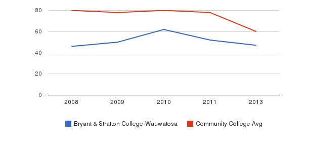 Bryant & Stratton College-Wauwatosa Total Faculty&nbsp(2008-2013)
