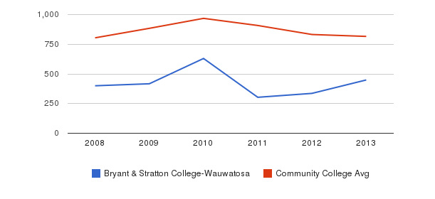 Bryant & Stratton College-Wauwatosa Full-Time Students&nbsp(2008-2013)