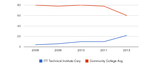 ITT Technical Institute-Cary Total Faculty&nbsp(2008-2013)