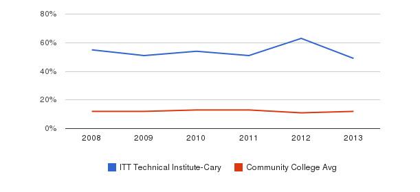 ITT Technical Institute-Cary Black&nbsp(2008-2013)