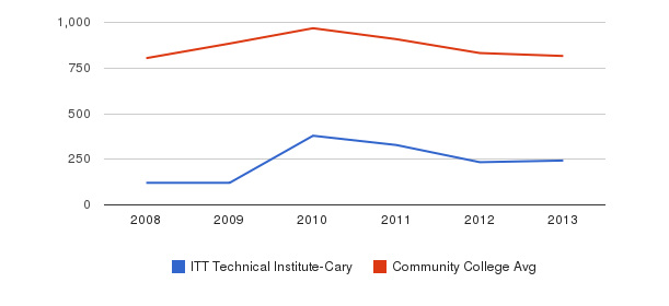 ITT Technical Institute-Cary Full-Time Students&nbsp(2008-2013)