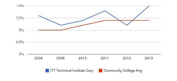 ITT Technical Institute-Cary Hispanic&nbsp(2008-2013)