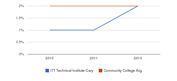 ITT Technical Institute-Cary More&nbsp(2010-2013)
