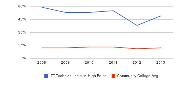 ITT Technical Institute-High Point Black&nbsp(2008-2013)