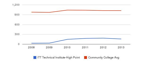 ITT Technical Institute-High Point Part-Time Students&nbsp(2008-2013)