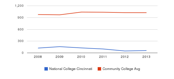 National College-Cincinnati Part-Time Students&nbsp(2008-2013)