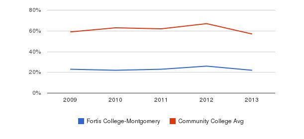 Fortis College-Montgomery White&nbsp(2009-2013)