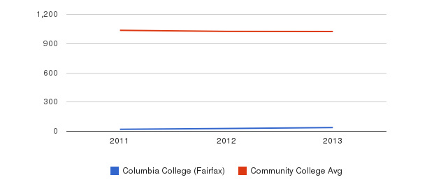 Columbia College (Fairfax) Part-Time Students&nbsp(2011-2013)