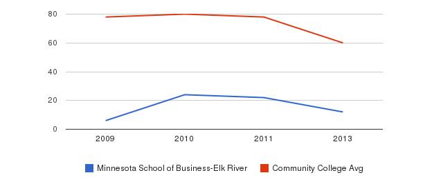 Minnesota School of Business-Elk River Total Faculty&nbsp(2009-2013)