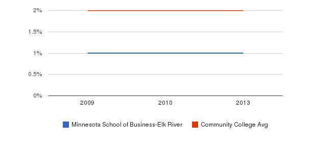 Minnesota School of Business-Elk River Asian&nbsp(2009-2013)