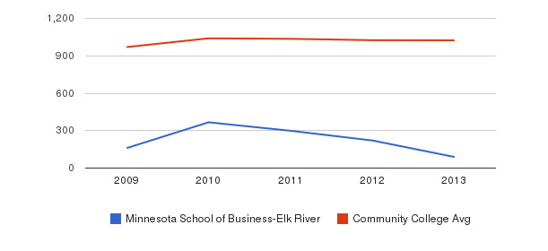 Minnesota School of Business-Elk River Part-Time Students&nbsp(2009-2013)