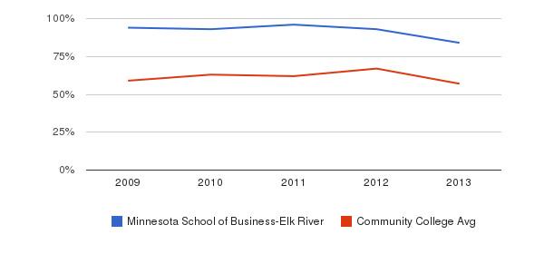 Minnesota School of Business-Elk River White&nbsp(2009-2013)