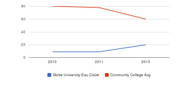 Globe University-Eau Claire Total Faculty&nbsp(2010-2013)