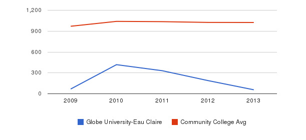 Globe University-Eau Claire Part-Time Students&nbsp(2009-2013)