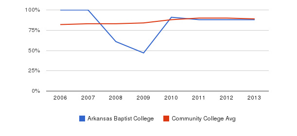 Arkansas Baptist College % Students Receiving Some Financial Aid&nbsp(2006-2013)