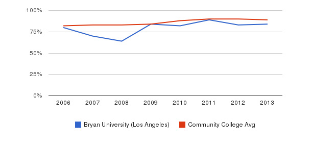 Bryan University (Los Angeles) % Students Receiving Some Financial Aid&nbsp(2006-2013)