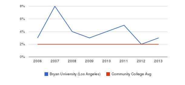 Bryan University (Los Angeles) Asian&nbsp(2006-2013)