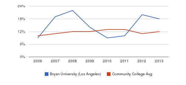 Bryan University (Los Angeles) Black&nbsp(2006-2013)