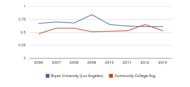 Bryan University (Los Angeles) Diversity Score&nbsp(2006-2013)