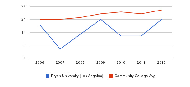 Bryan University (Los Angeles) student staff&nbsp(2006-2013)