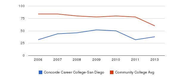 Concorde Career College-San Diego Total Faculty&nbsp(2006-2013)