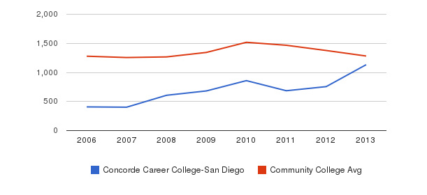 Concorde Career College-San Diego Total Enrollment&nbsp(2006-2013)