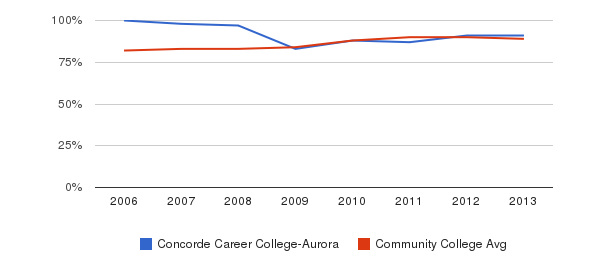 Concorde Career College-Aurora % Students Receiving Some Financial Aid&nbsp(2006-2013)
