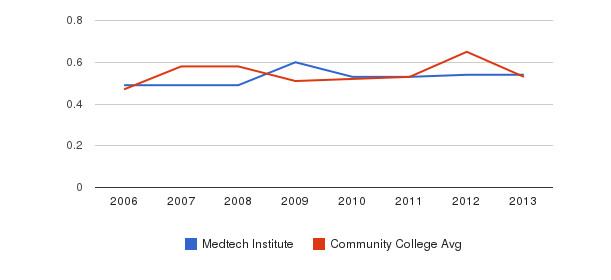 Medtech Institute Diversity Score&nbsp(2006-2013)