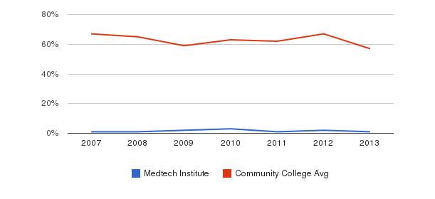 Medtech Institute White&nbsp(2007-2013)