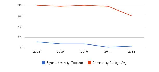 Bryan University (Topeka) Total Faculty&nbsp(2008-2013)