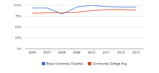 Bryan University (Topeka) % Students Receiving Some Financial Aid&nbsp(2006-2013)
