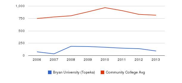 Bryan University (Topeka) Full-Time Students&nbsp(2006-2013)