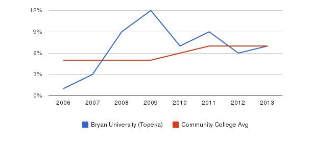 Bryan University (Topeka) Hispanic&nbsp(2006-2013)