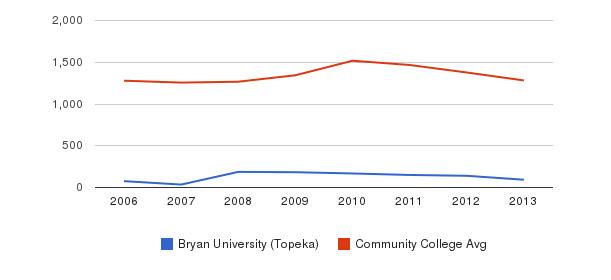 Bryan University (Topeka) Total Enrollment&nbsp(2006-2013)