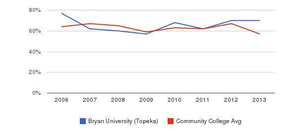 Bryan University (Topeka) White&nbsp(2006-2013)