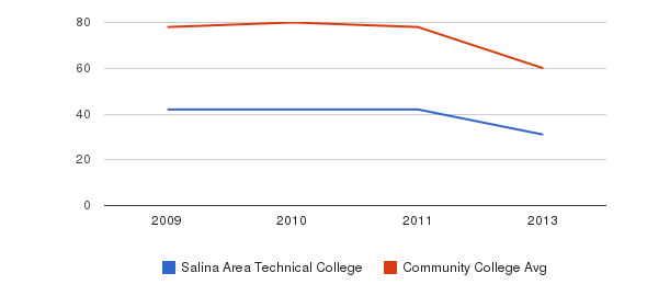 Salina Area Technical College Total Faculty&nbsp(2009-2013)
