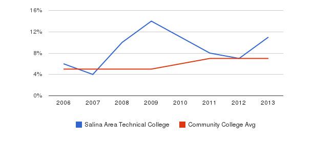 Salina Area Technical College Hispanic&nbsp(2006-2013)