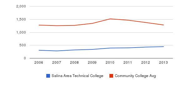 Salina Area Technical College Total Enrollment&nbsp(2006-2013)