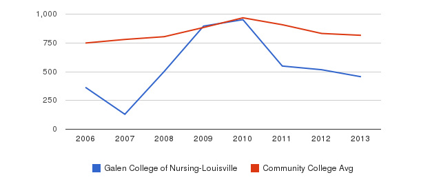 Galen College of Nursing-Louisville Full-Time Students&nbsp(2006-2013)