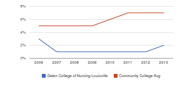 Galen College of Nursing-Louisville Hispanic&nbsp(2006-2013)